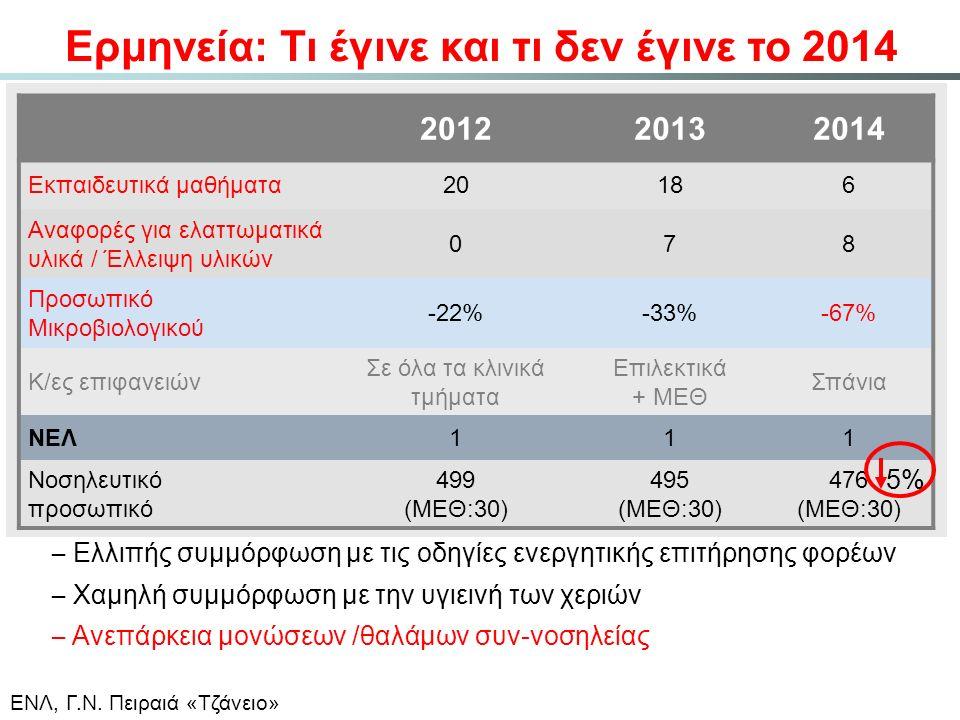 201220132014 Εκπαιδευτικά μαθήματα20186 Αναφορές για ελαττωματικά υλικά / Έλλειψη υλικών 078 Προσωπικό Μικροβιολογικού -22%-33%-67% Κ/ες επιφανειών Σε