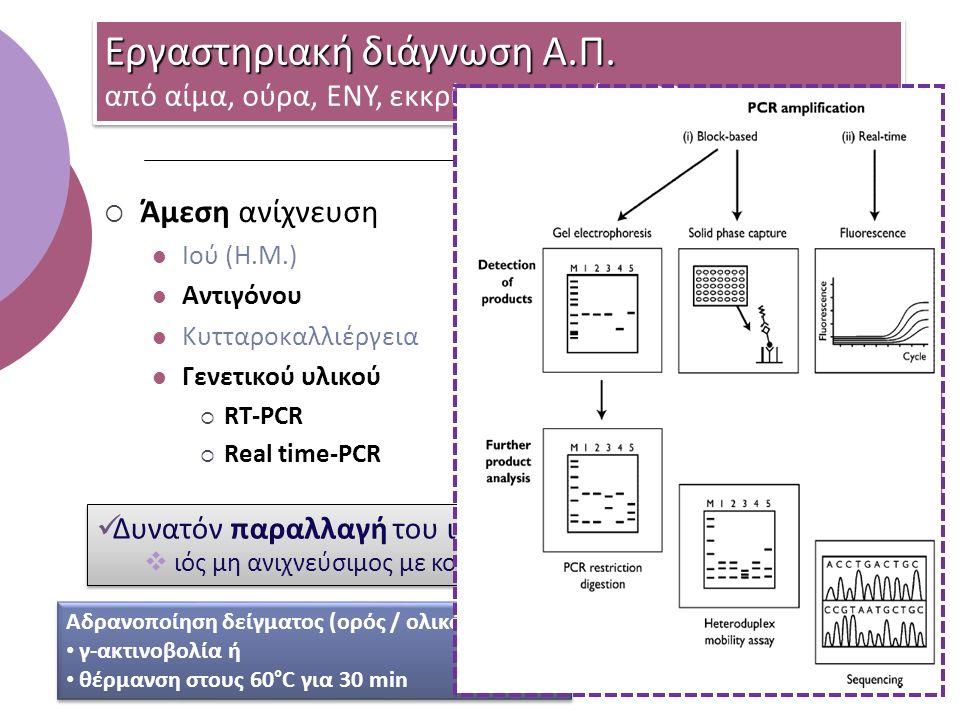  Άμεση ανίχνευση Ιού (Η.Μ.) Αντιγόνου Κυτταροκαλλιέργεια Γενετικού υλικού  RT-PCR  Real time-PCR  Έμμεση ανίχνευση αντισωμάτων ειδικών IgM 4Χ  ειδικών IgG Εργαστηριακή διάγνωση Α.Π.