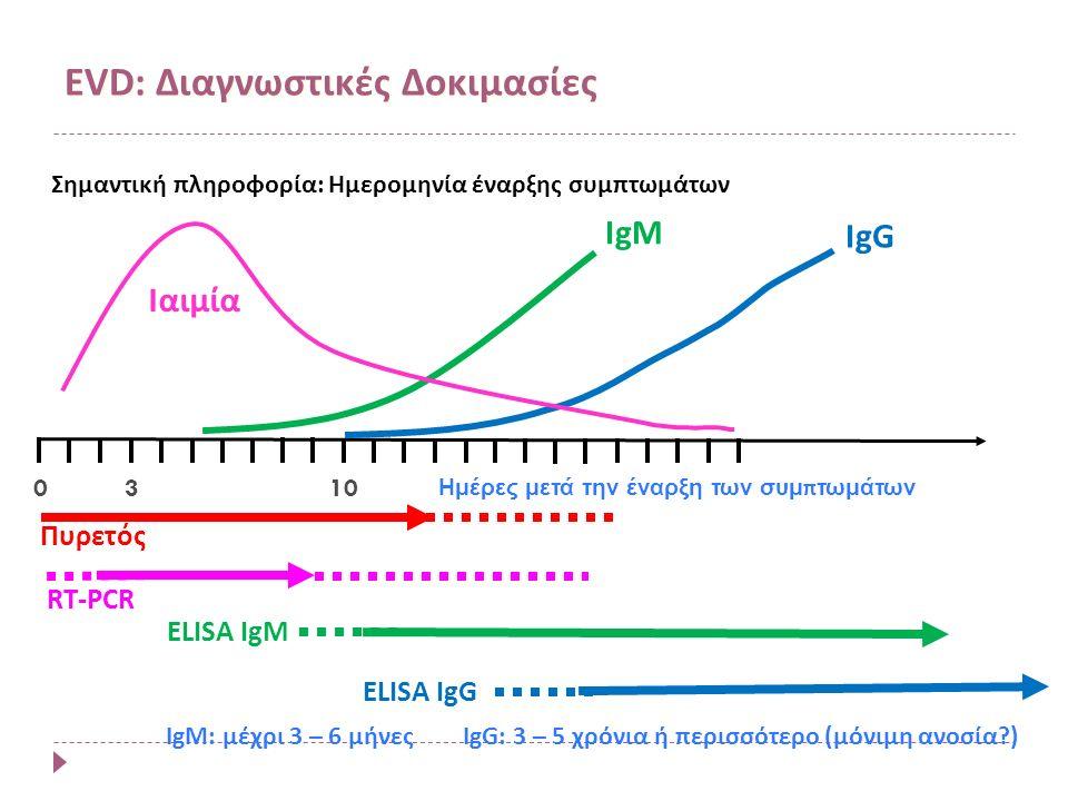 Ιαιμία 3 IgM ELISA IgM 010 IgG IgM: μέχρι 3 – 6 μήνες ELISA IgG IgG: 3 – 5 χρόνια ή περισσότερο (μόνιμη ανοσία ) Ημέρες μετά την έναρξη των συμ π τωμάτων RT-PCR Σημαντική πληροφορία: Ημερομηνία έναρξης συμπτωμάτων Πυρετός EVD: Διαγνωστικές Δοκιμασίες
