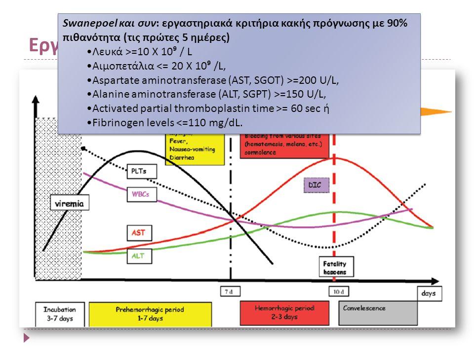 Εργαστηριακή διάγνωση CCHF Swanepoel και συν: εργαστηριακά κριτήρια κακής πρόγνωσης με 90% πιθανότητα (τις πρώτες 5 ημέρες) Λευκά >=10 Χ 10⁹ / L Αιμοπετάλια <= 20 Χ 10⁹ /L, Aspartate aminotransferase (AST, SGOT) >=200 U/L, Alanine aminotransferase (ALT, SGPT) >=150 U/L, Activated partial thromboplastin time >= 60 sec ή Fibrinogen levels <=110 mg/dL.