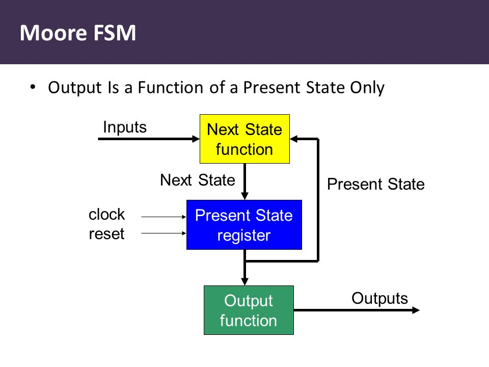 Moore FSM Output Is a Function of a Present State Only Present State register Next State function Output function Inputs Present State Next State Outputs clock reset