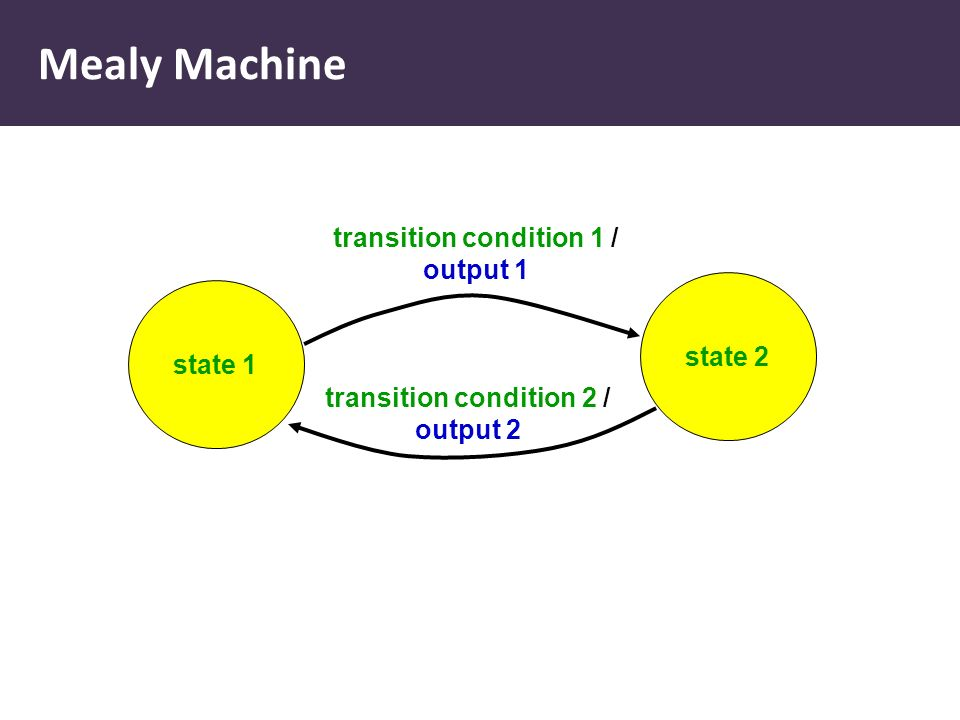 Mealy Machine state 1 state 2 transition condition 1 / output 1 transition condition 2 / output 2