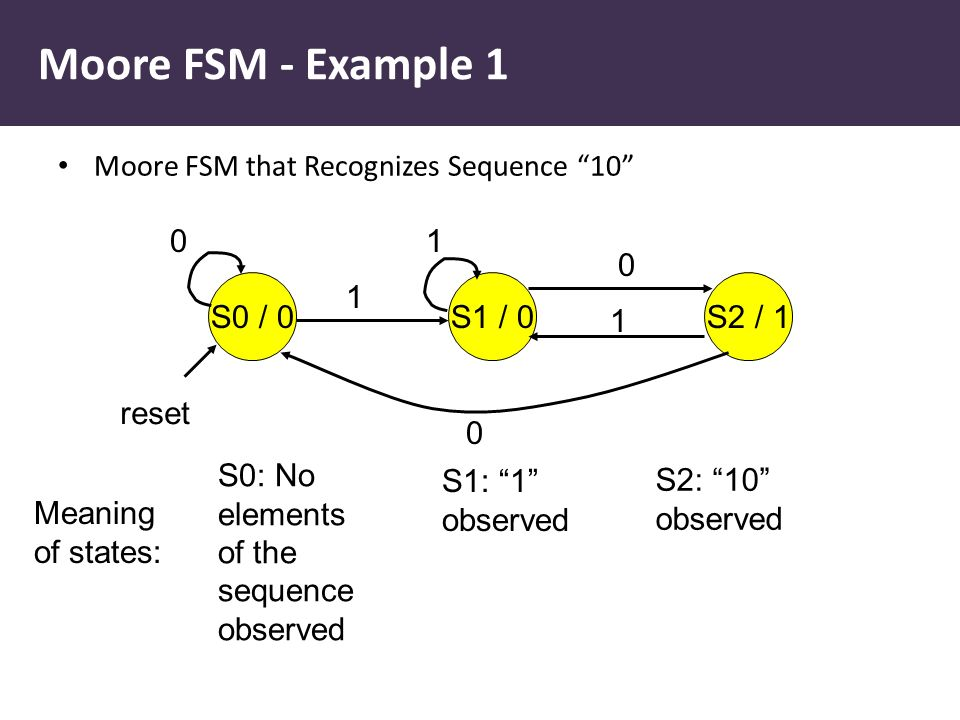 "Moore FSM - Example 1 Moore FSM that Recognizes Sequence ""10"" S0 / 0S1 / 0S2 / 1 0 0 0 1 1 1 reset Meaning of states: S0: No elements of the sequence"