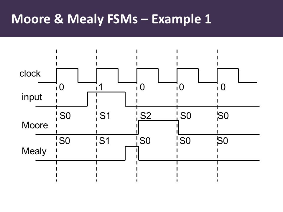 Moore & Mealy FSMs – Example 1 clock input Moore Mealy 0 1 0 0 0 S0 S1 S2 S0 S0 S0 S1 S0 S0 S0