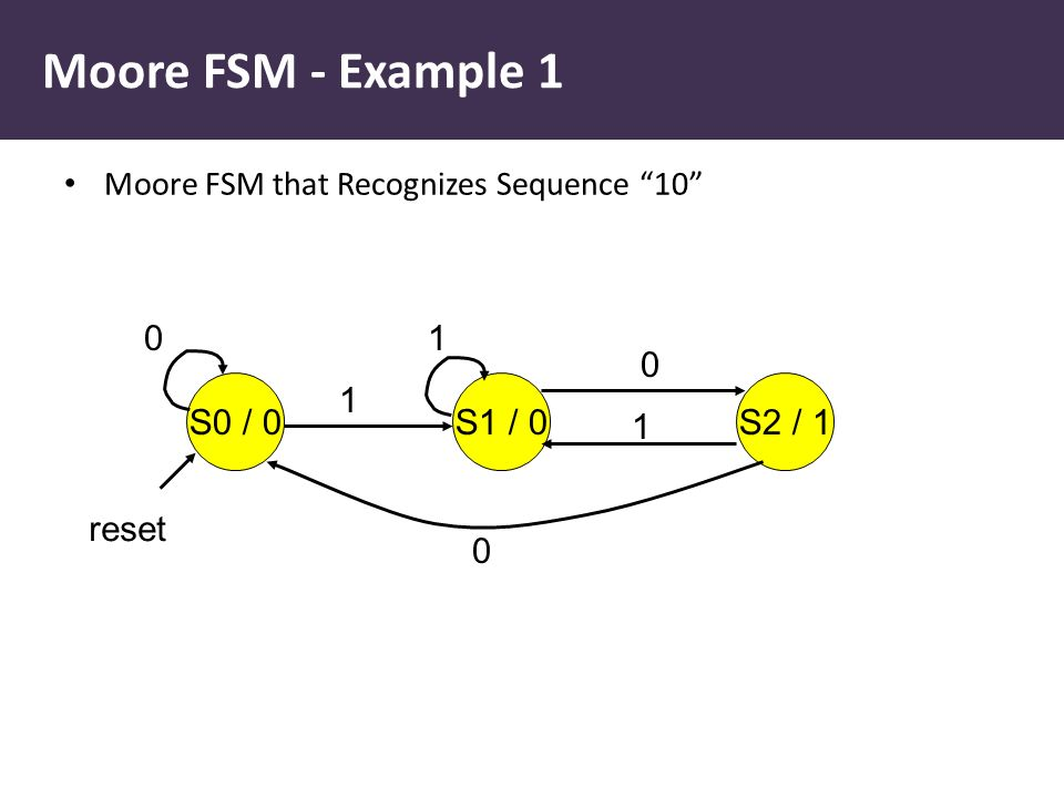 Moore FSM - Example 1 Moore FSM that Recognizes Sequence 10 S0 / 0S1 / 0S2 / 1 0 0 0 1 1 1 reset
