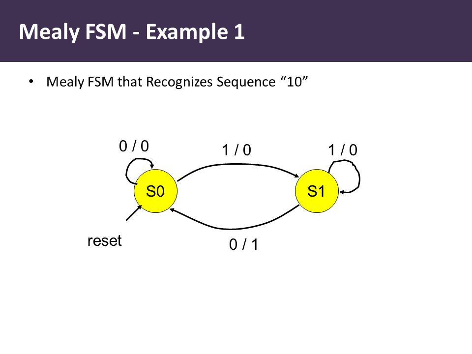 "Mealy FSM - Example 1 Mealy FSM that Recognizes Sequence ""10"" S0S1 0 / 0 1 / 0 0 / 1 reset"