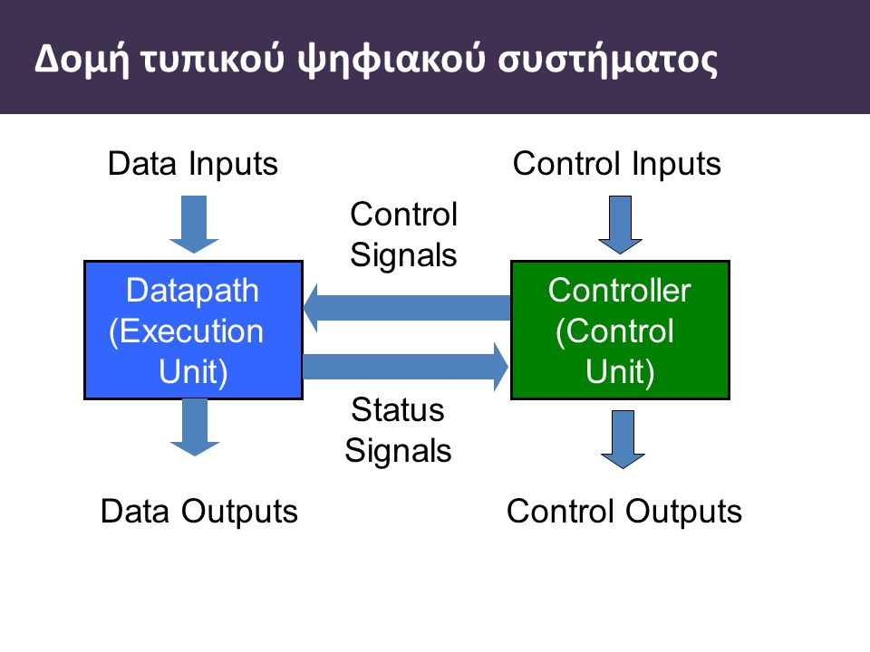 Datapath (Execution Unit) o Επεξεργάζεται δεδομένα o Εκτελεί αριθμητικές και λογικές πράξεις, shifting, και άλλα data-processing tasks o Αποτελείται από registers, gates, multiplexers, decoders, adders, comparators, ALUs, etc.