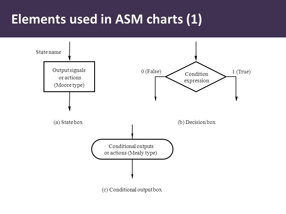 Elements used in ASM charts (1) Output signals or actions (Moore type) State name Condition expression 0 (False) 1 (True) Conditional outputs or actio