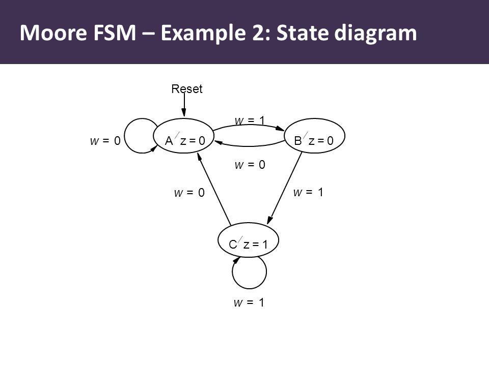 Cz1=  Reset Bz0=  Az0=  w0= w1= w1= w0= w0= w1= Moore FSM – Example 2: State diagram
