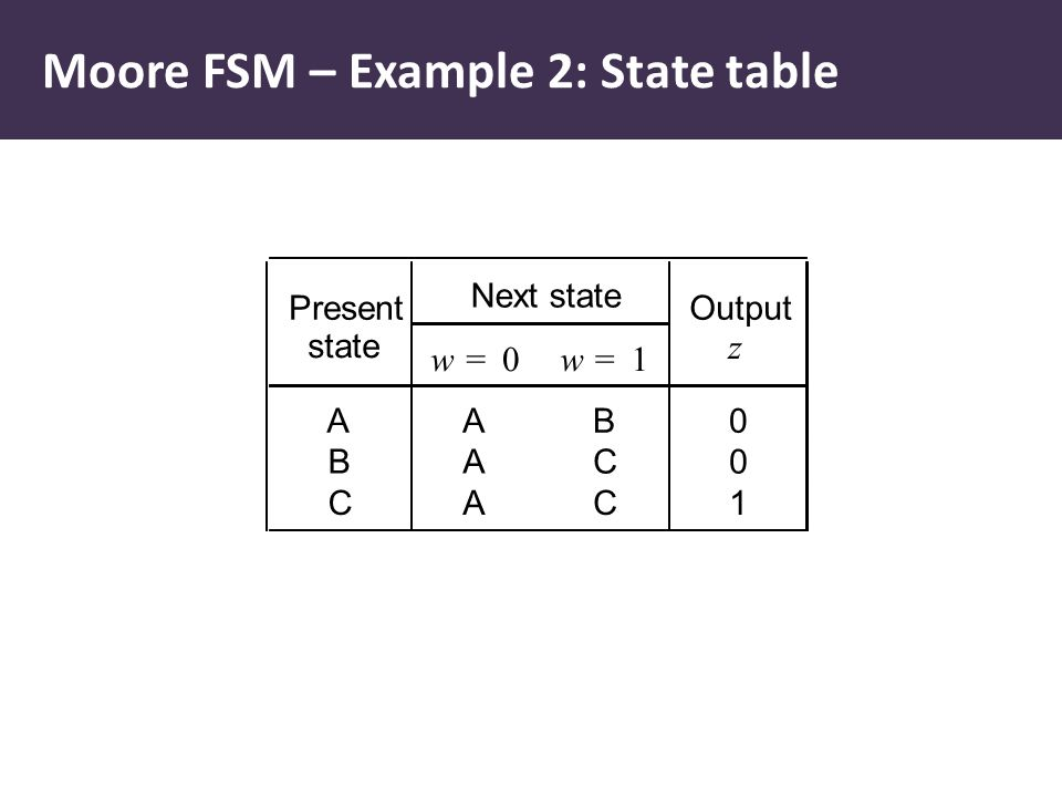 Present Next state Output state w=0w=1 z AAB0 BAC0 CAC1 Moore FSM – Example 2: State table