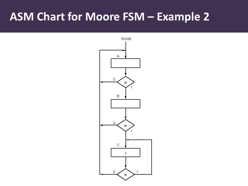 ASM Chart for Moore FSM – Example 2