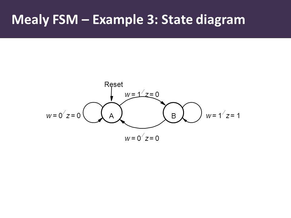 A w0=z0=  w1=z1=  B w0=z0=  Reset w1=z0=  Mealy FSM – Example 3: State diagram