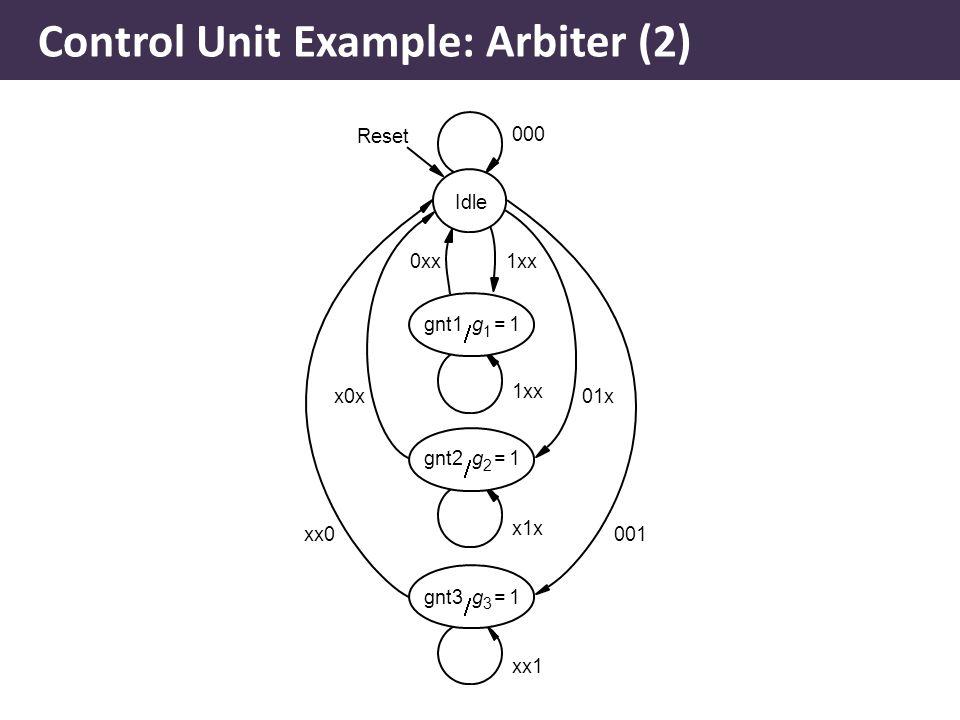 Idle 000 1xx Reset gnt1g 1  1= x1x gnt2g 2  1= xx1 gnt3g 3  1= 0xx1xx 01xx0x 001xx0 Control Unit Example: Arbiter (2)