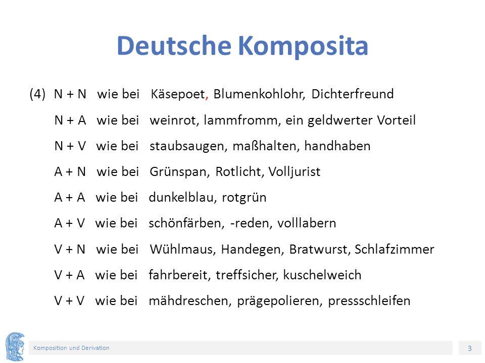 3 Komposition und Derivation Deutsche Komposita (4)N + N wie bei Käsepoet, Blumenkohlohr, Dichterfreund Ν + A wie bei weinrot, lammfromm, ein geldwerter Vorteil N + V wie bei staubsaugen, maßhalten, handhaben A + N wie bei Grünspan, Rotlicht, Volljurist A + A wie bei dunkelblau, rotgrün A + V wie bei schönfärben, -reden, volllabern V + N wie bei Wühlmaus, Handegen, Bratwurst, Schlafzimmer V + A wie bei fahrbereit, treffsicher, kuschelweich V + V wie bei mähdreschen, prägepolieren, pressschleifen