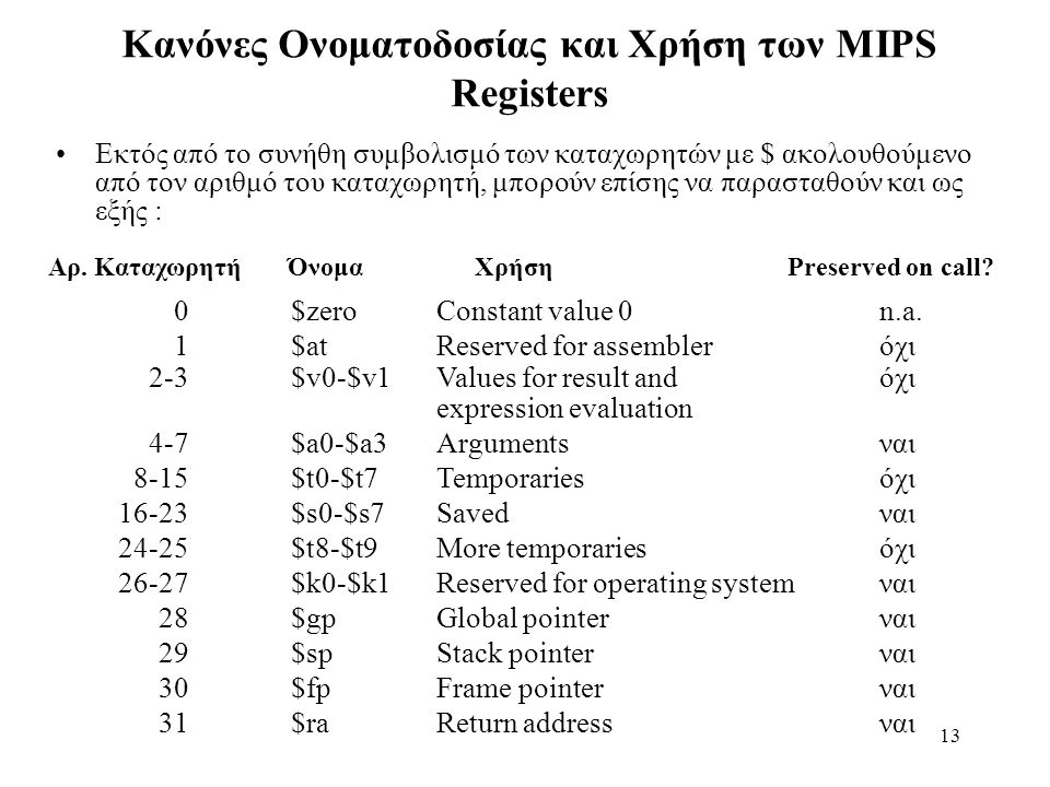 13 Κανόνες Ονοματοδοσίας και Χρήση των MIPS Registers Εκτός από το συνήθη συμβολισμό των καταχωρητών με $ ακολουθούμενο από τον αριθμό του καταχωρητή, μπορούν επίσης να παρασταθούν και ως εξής : Αρ.