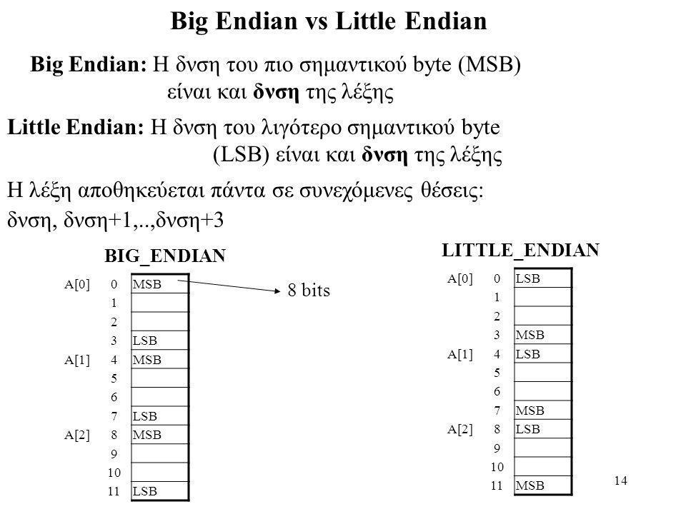 14 Big Endian vs Little Endian Big Endian: H δνση του πιο σημαντικού byte (MSB) είναι και δνση της λέξης Little Endian: H δνση του λιγότερο σημαντικού byte (LSB) είναι και δνση της λέξης H λέξη αποθηκεύεται πάντα σε συνεχόμενες θέσεις: δνση, δνση+1,..,δνση+3 A[0]0MSB 1 2 3LSB A[1]4MSB 5 6 7LSB A[2]8MSB 9 10 11LSB A[0]0LSB 1 2 3MSB A[1]4LSB 5 6 7MSB A[2]8LSB 9 10 11MSB BIG_ENDIAN LITTLE_ENDIAN 8 bits