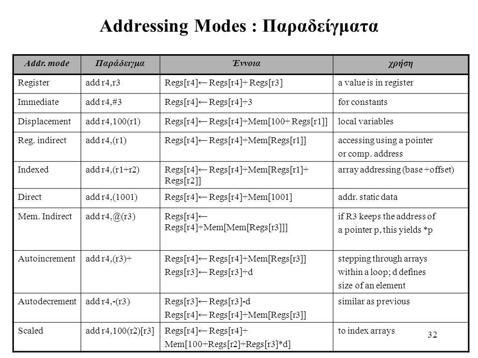 32 Addressing Modes : Παραδείγματα Addr.