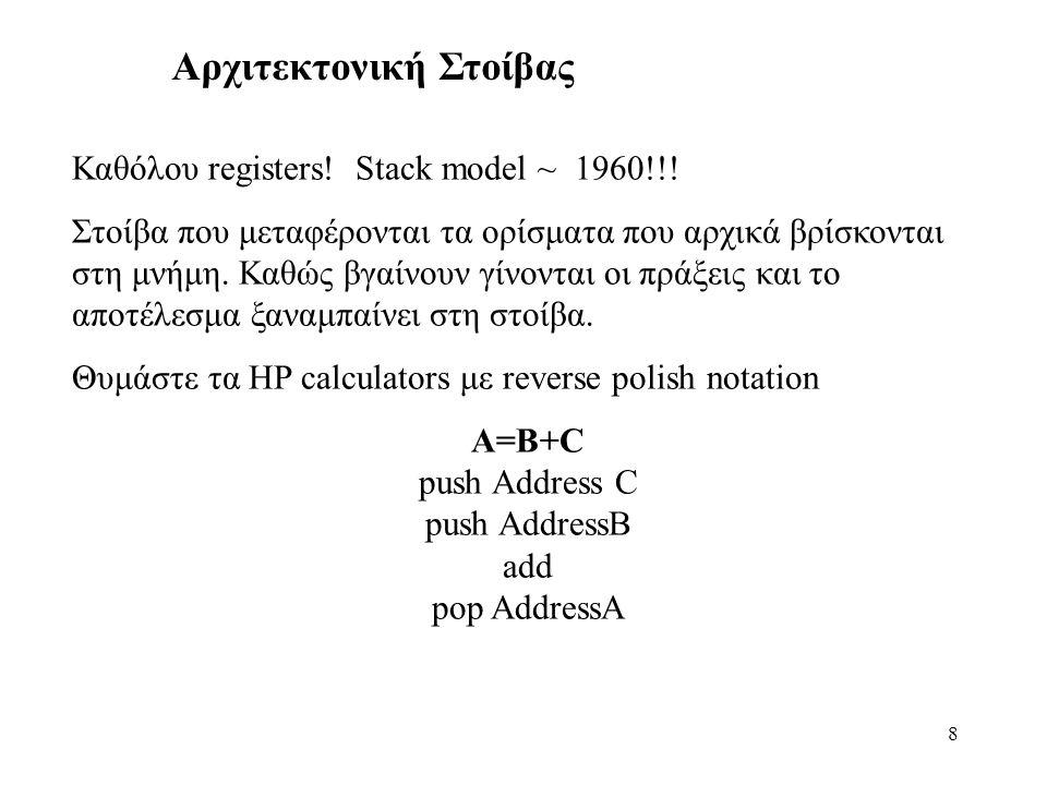 8 Αρχιτεκτονική Στοίβας Καθόλου registers. Stack model ~ 1960!!.