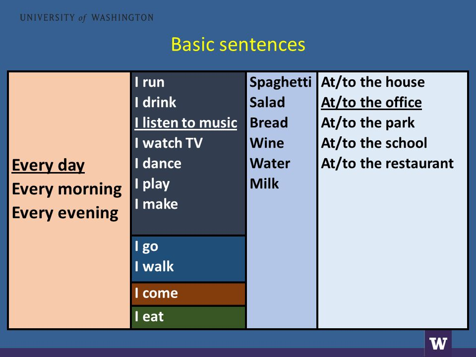 Basic sentences Every day Every morning Every evening I run I drink I listen to music I watch TV I dance I play I make Spaghetti Salad Bread Wine Water Milk At/to the house At/to the office At/to the park At/to the school At/to the restaurant I go I walk I come I eat