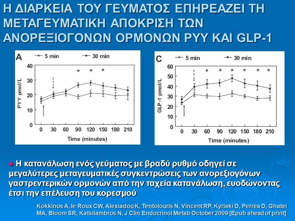 Η ΔΙΑΡΚΕΙΑ ΤΟΥ ΓΕΥΜΑΤΟΣ ΕΠΗΡΕΑΖΕΙ ΤΗ ΜΕΤΑΓΕΥΜΑΤΙΚΗ ΑΠΟΚΡΙΣΗ ΤΩΝ ΑΝΟΡΕΞΙΟΓΟΝΩΝ ΟΡΜΟΝΩΝ PYY ΚΑΙ GLP-1 ● Η κατανάλωση ενός γεύματος με βραδύ ρυθμό οδηγεί σε μεγαλύτερες μεταγευματικές συγκεντρώσεις των ανορεξιογόνων γαστρεντερικών ορμονών από την ταχεία κατανάλωση, ευοδώνοντας έτσι την επέλευση του κορεσμού Kokkinos A, le Roux CW, Alexiadou K, Tentolouris N, Vincent RP, Kyriaki D, Perrea D, Ghatei MA, Bloom SR, Katsilambros N, J Clin Endocrinol Metab October 2009 [Epub ahead of print]