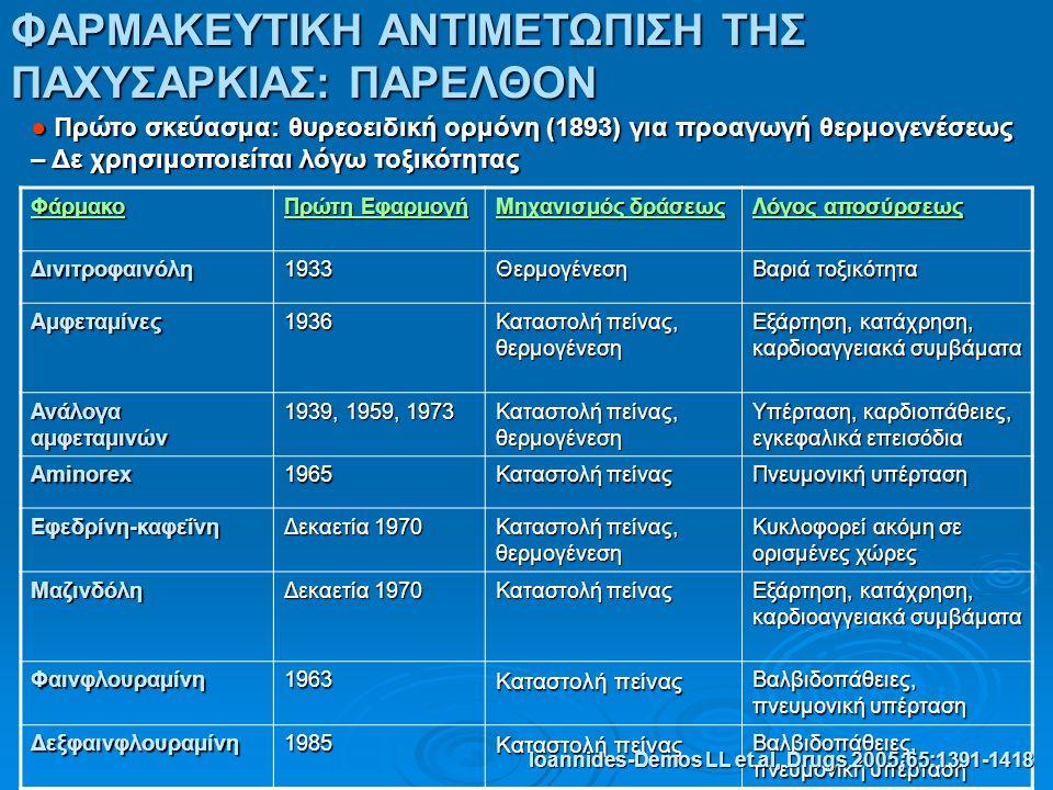 ΦΑΡΜΑΚΕΥΤΙΚΗ ΑΝΤΙΜΕΤΩΠΙΣΗ ΤΗΣ ΠΑΧΥΣΑΡΚΙΑΣ: ΠΑΡΕΛΘΟΝ ● Πρώτο σκεύασμα: θυρεοειδική ορμόνη (1893) για προαγωγή θερμογενέσεως – Δε χρησιμοποιείται λόγω τοξικότητας Φάρμακο Πρώτη Εφαρμογή Μηχανισμός δράσεως Λόγος αποσύρσεως Δινιτροφαινόλη1933Θερμογένεση Βαριά τοξικότητα Αμφεταμίνες1936 Καταστολή πείνας, θερμογένεση Εξάρτηση, κατάχρηση, καρδιοαγγειακά συμβάματα Ανάλογα αμφεταμινών 1939, 1959, 1973 Καταστολή πείνας, θερμογένεση Υπέρταση, καρδιοπάθειες, εγκεφαλικά επεισόδια Aminorex1965 Καταστολή πείνας Πνευμονική υπέρταση Εφεδρίνη-καφεΐνη Δεκαετία 1970 Καταστολή πείνας, θερμογένεση Κυκλοφορεί ακόμη σε ορισμένες χώρες Μαζινδόλη Δεκαετία 1970 Καταστολή πείνας Εξάρτηση, κατάχρηση, καρδιοαγγειακά συμβάματα Φαινφλουραμίνη1963 Καταστολή πείνας Βαλβιδοπάθειες, πνευμονική υπέρταση Δεξφαινφλουραμίνη1985 Καταστολή πείνας Βαλβιδοπάθειες, πνευμονική υπέρταση Ioannides-Demos LL et al, Drugs 2005;65:1391-1418