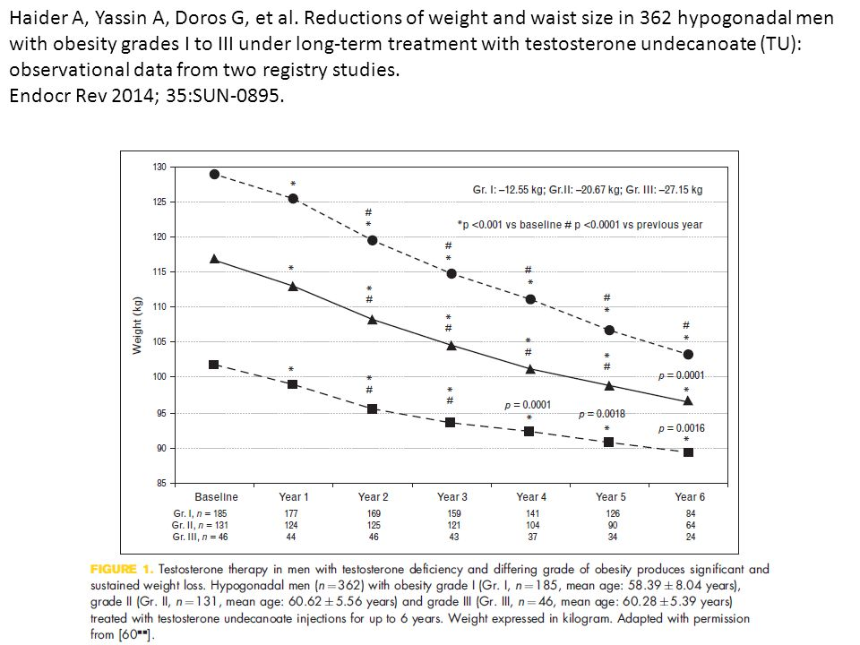 Haider A, Yassin A, Doros G, et al. Reductions of weight and waist size in 362 hypogonadal men with obesity grades I to III under long-term treatment