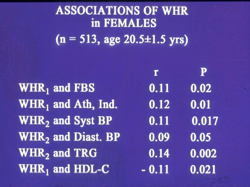 Ethnicity: Caucasian (Yudkin) vs Indian (Yajnik) 24 kg/m 2 20 kg/m 2 Body fat 9.1% 21.2%