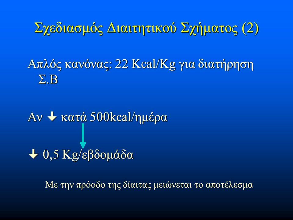 Σχεδιασμός Διαιτητικού Σχήματος (2) Απλός κανόνας: 22 Kcal/Kg για διατήρηση Σ.Β Αν  κατά 500kcal/ημέρα  0,5 Kg/εβδομάδα Με την πρόοδο της δίαιτας μειώνεται το αποτέλεσμα