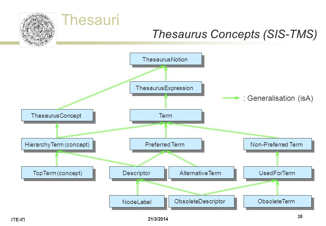 Thesauri ΙΤΕ-ΙΠ 38 Thesaurus Concepts (SIS-TMS) TermPreferred TermUsedForTermTopTerm (concept) ThesaurusExpression ThesaurusConcept ThesaurusNotion No