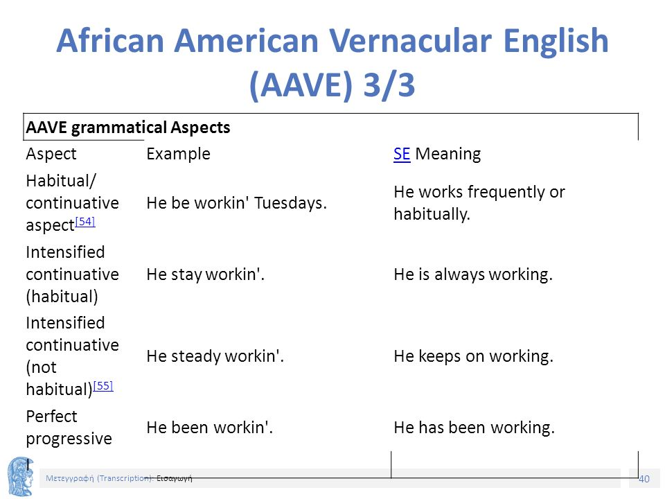 40 Μετεγγραφή (Τranscription): Εισαγωγή African American Vernacular English (AAVE) 3/3 AAVE grammatical Aspects AspectExampleSESE Meaning Habitual/ continuative aspect [54] [54] He be workin Tuesdays.