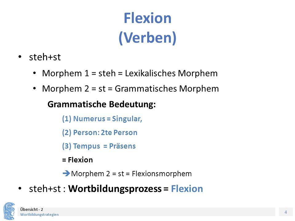 5 Übersicht - 2 Wortbildungstrategien Flexion (Verben, Diskontinuierliche Morpheme) ge+stand+en Morphem 1 = stand = Lexikalisches Morphem Morphem 2 = en = Grammatisches Morphem Morphem 3 = ge = Grammatisches Morphem Grammatische Bedeutung: (1) Numerus, (2) Person: nicht definiert (3) Tempus = Perfekt = Flexion  Morphem 2 = en., Morphem 3 = ge = = Flexionsmorphem ge+stand+en : Wortbildungsprozess = Flexion