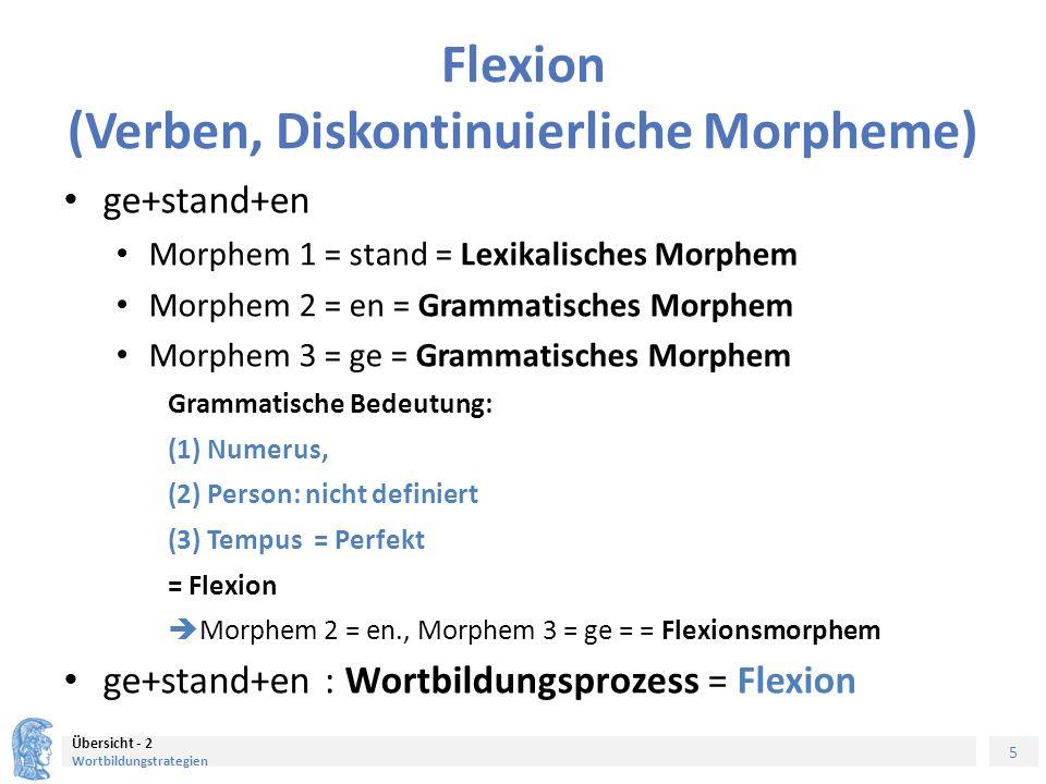 6 Übersicht - 2 Wortbildungstrategien Derivation grün-lich Morphem 1 = grün Morphem 2 = lich = Grammatisches Morphem Morphem 2 = lich = Grammatisches Morphem = Verändert die Bedeutung von Morphem 1 = grün Morphem 2 = lich = Derivationsmorphem grün-lich : Wortbildungsprozess = Derivation