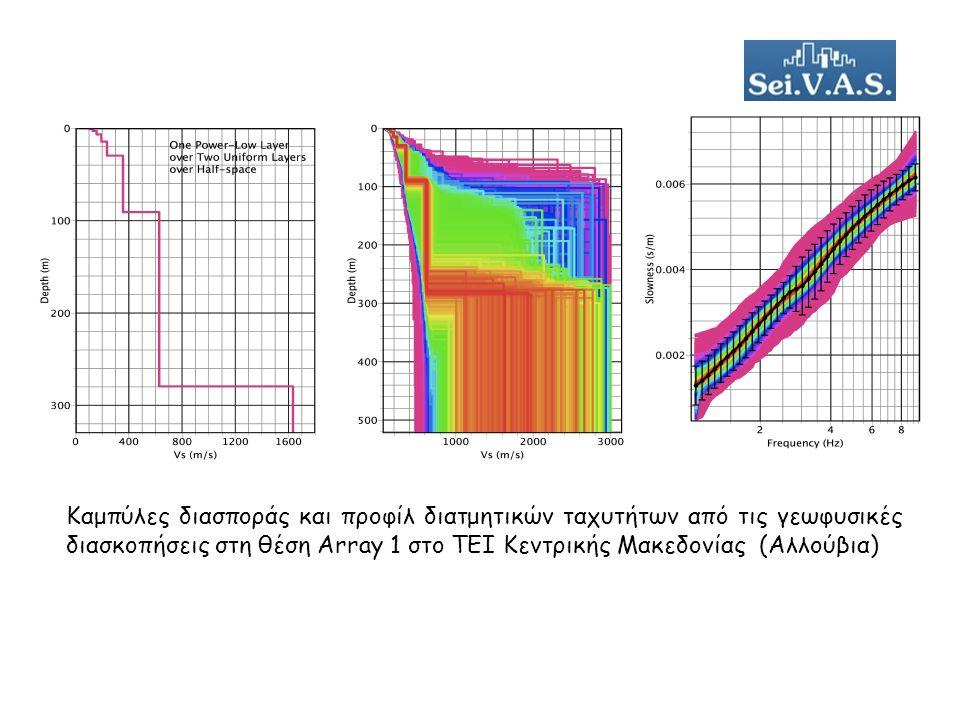 Καμπύλες διασποράς και προφίλ διατμητικών ταχυτήτων από τις γεωφυσικές διασκοπήσεις στη θέση Array 1 στο ΤΕΙ Κεντρικής Μακεδονίας (Αλλούβια)