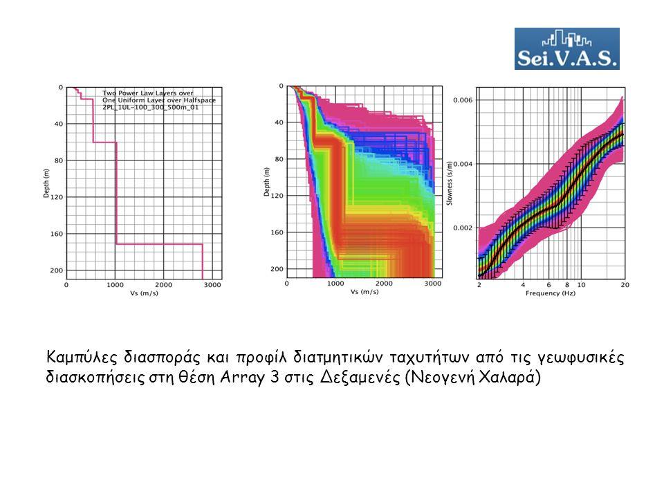 Καμπύλες διασποράς και προφίλ διατμητικών ταχυτήτων από τις γεωφυσικές διασκοπήσεις στη θέση Array 3 στις Δεξαμενές (Νεογενή Χαλαρά)
