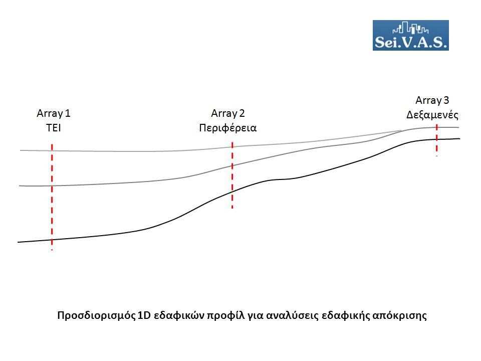 Προσδιορισμός 1D εδαφικών προφίλ για αναλύσεις εδαφικής απόκρισης