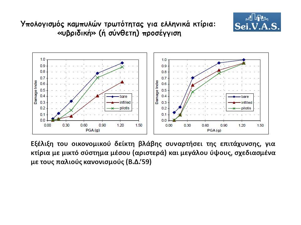 Υπολογισμός καμπυλών τρωτότητας για ελληνικά κτίρια: «υβριδική» (ή σύνθετη) προσέγγιση Εξέλιξη του οικονομικού δείκτη βλάβης συναρτήσει της επιτάχυνσης, για κτίρια με μικτό σύστημα μέσου (αριστερά) και μεγάλου ύψους, σχεδιασμένα με τους παλιούς κανονισμούς (Β.Δ.'59)