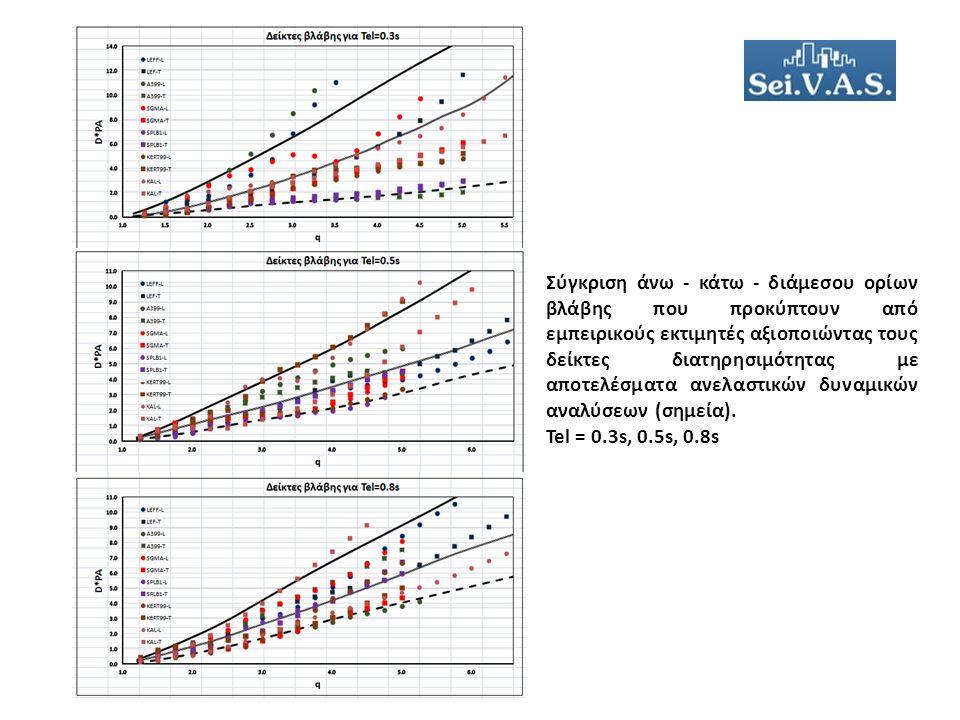 Σύγκριση άνω - κάτω - διάμεσου ορίων βλάβης που προκύπτουν από εμπειρικούς εκτιμητές αξιοποιώντας τους δείκτες διατηρησιμότητας με αποτελέσματα ανελαστικών δυναμικών αναλύσεων (σημεία).