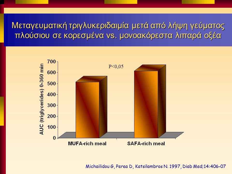 Μεταγευματική τριγλυκεριδαιμία μετά από λήψη γεύματος πλούσιου σε κορεσμένα vs.