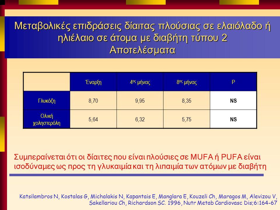 Μεταβολικές επιδράσεις δίαιτας πλούσιας σε ελαιόλαδο ή ηλιέλαιο σε άτομα με διαβήτη τύπου 2 Αποτελέσματα Έναρξη4 ος μήνας8 ος μήναςP Γλυκόζη8,709,958,35 NS Ολική χοληστερόλη 5,646,325,75 NS Συμπεραίνεται ότι οι δίαιτες που είναι πλούσιες σε MUFA ή PUFA είναι ισοδύναμες ως προς τη γλυκαιμία και τη λιπαιμία των ατόμων με διαβήτη Katsilambros N, Kostalas G, Michalakis N, Kapantais E, Manglara E, Kouzeli Ch, Maragos M, Alevizou V, Sakellariou Ch, Richardson SC.