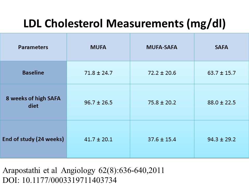 LDL Cholesterol Measurements (mg/dl) Arapostathi et al Angiology 62(8):636-640,2011 DOI: 10.1177/0003319711403734