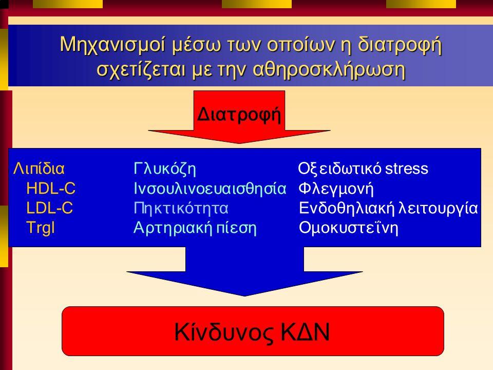 Μηχανισμοί μέσω των οποίων η διατροφή σχετίζεται με την αθηρoσκλήρωση Λιπίδια Γλυκόζη Οξειδωτικό stress HDL-C Ινσουλινοευαισθησία Φλεγμονή LDL-C Πηκτικότητα Ενδοθηλιακή λειτουργία Trgl Αρτηριακή πίεση Ομοκυστεΐνη Διατροφή Κίνδυνος ΚΔΝ
