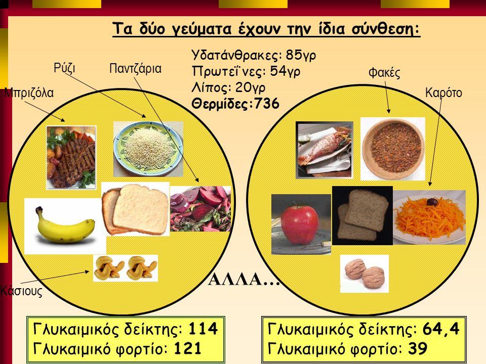 Τα δύο γεύματα έχουν την ίδια σύνθεση: Υδατάνθρακες: 85γρ Πρωτεΐ νες: 54γρ Λίπος: 20γρ Θερμίδες:736 ΑΛΛΑ… Γλυκαιμικός δείκτης: 114 Γλυκαιμικό φορτίο: 121 Γλυκαιμικός δείκτης: 64,4 Γλυκαιμικό φορτίο: 39 Ρύζι Μπριζόλα Παντζάρια Κάσιους Φακές Καρότο