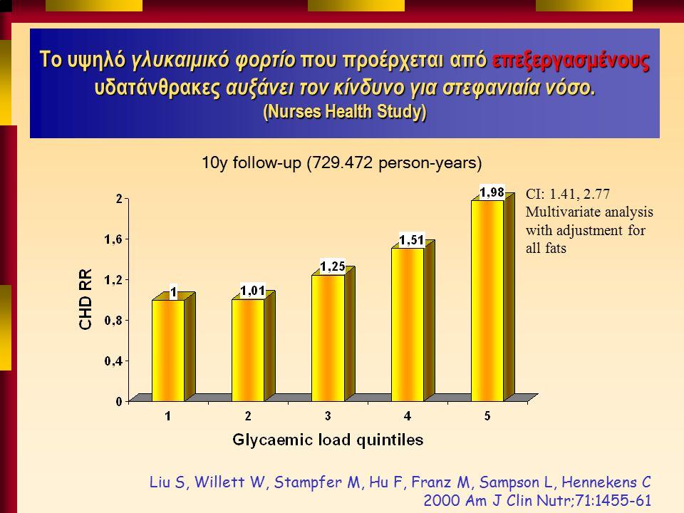 Το υψηλό γλυκαιμικό φορτίο που προέρχεται από επεξεργασμένους υδατάνθρακες αυξάνει τον κίνδυνο για στεφανιαία νόσο.