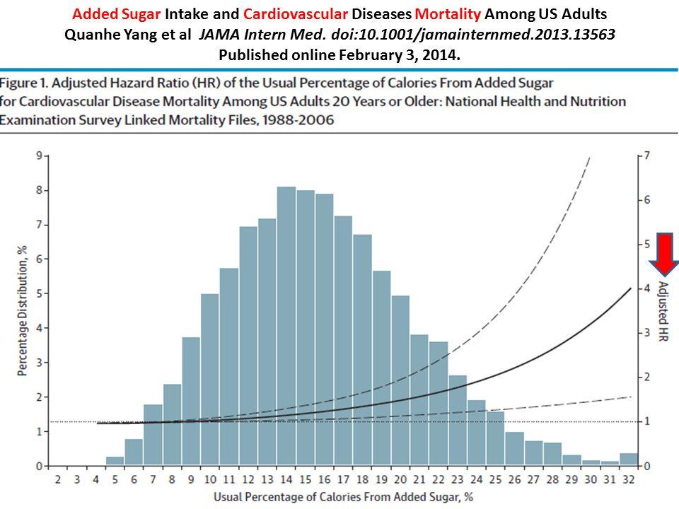 Added Sugar Intake and Cardiovascular Diseases Mortality Among US Adults Quanhe Yang et al JAMA Intern Med. doi:10.1001/jamainternmed.2013.13563 Publi