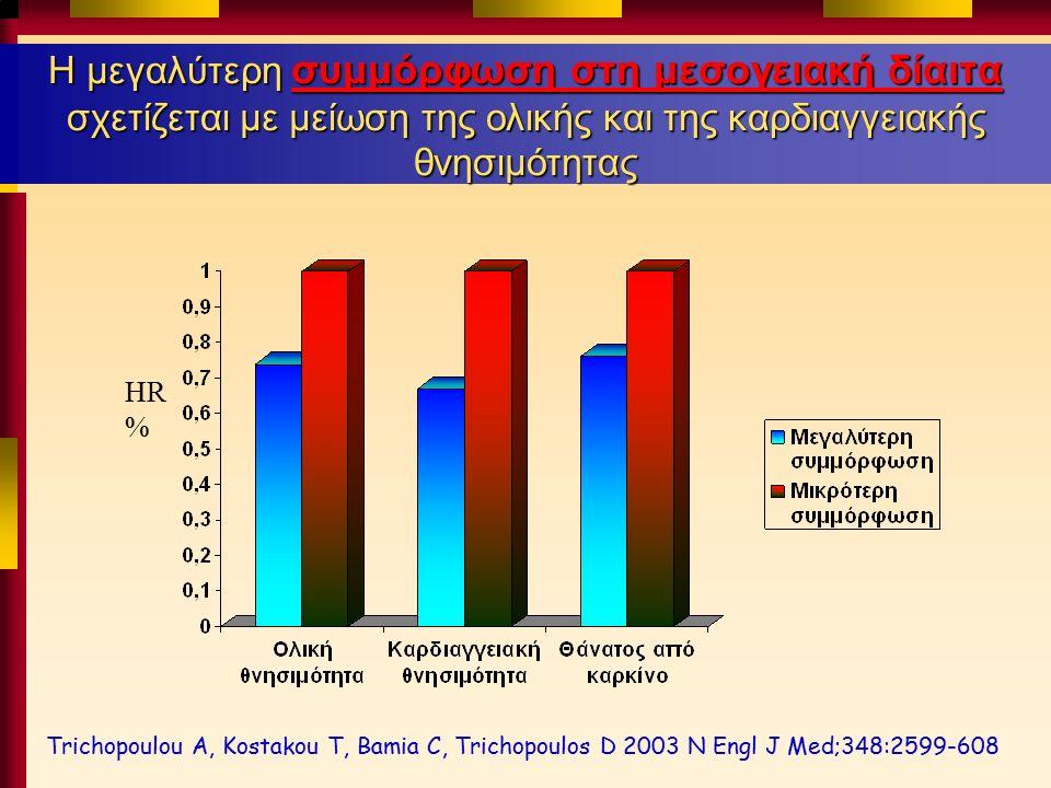 Η μεγαλύτερη συμμόρφωση στη μεσογειακή δίαιτα σχετίζεται με μείωση της ολικής και της καρδιαγγειακής θνησιμότητας Trichopoulou A, Kostakou T, Bamia C, Trichopoulos D 2003 N Engl J Med;348:2599-608 HR %