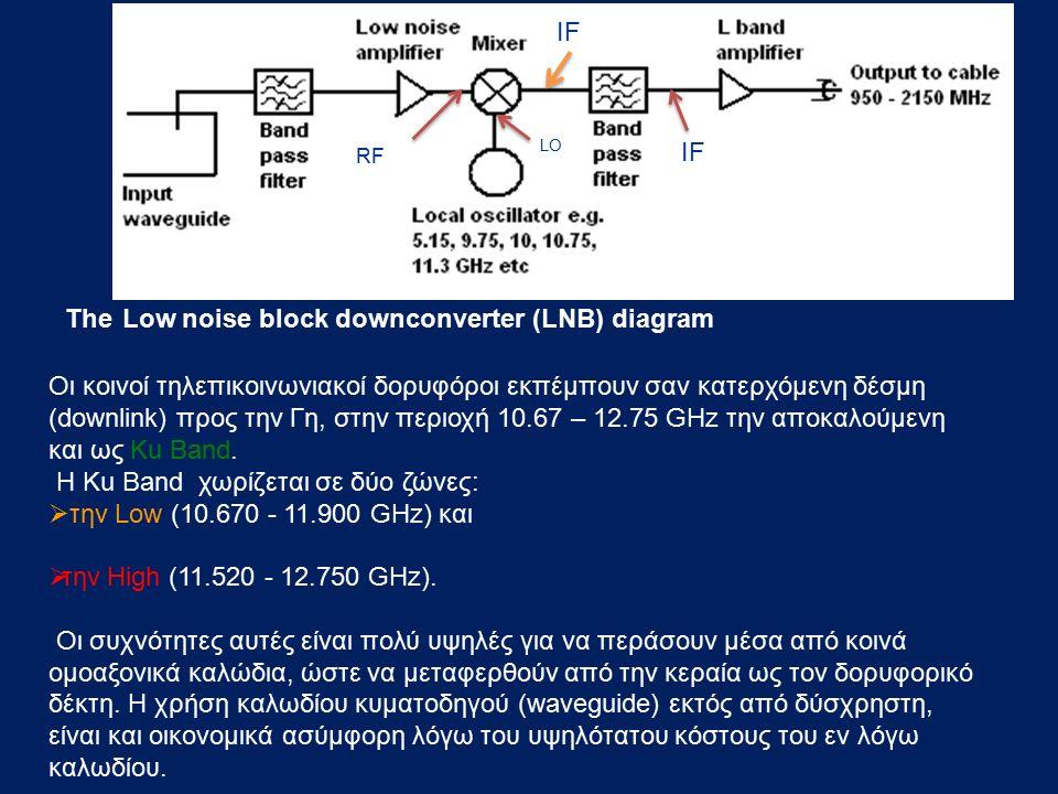 The Low noise block downconverter (LNB) diagram Οι κοινοί τηλεπικοινωνιακοί δορυφόροι εκπέμπουν σαν κατερχόμενη δέσμη (downlink) προς την Γη, στην περ
