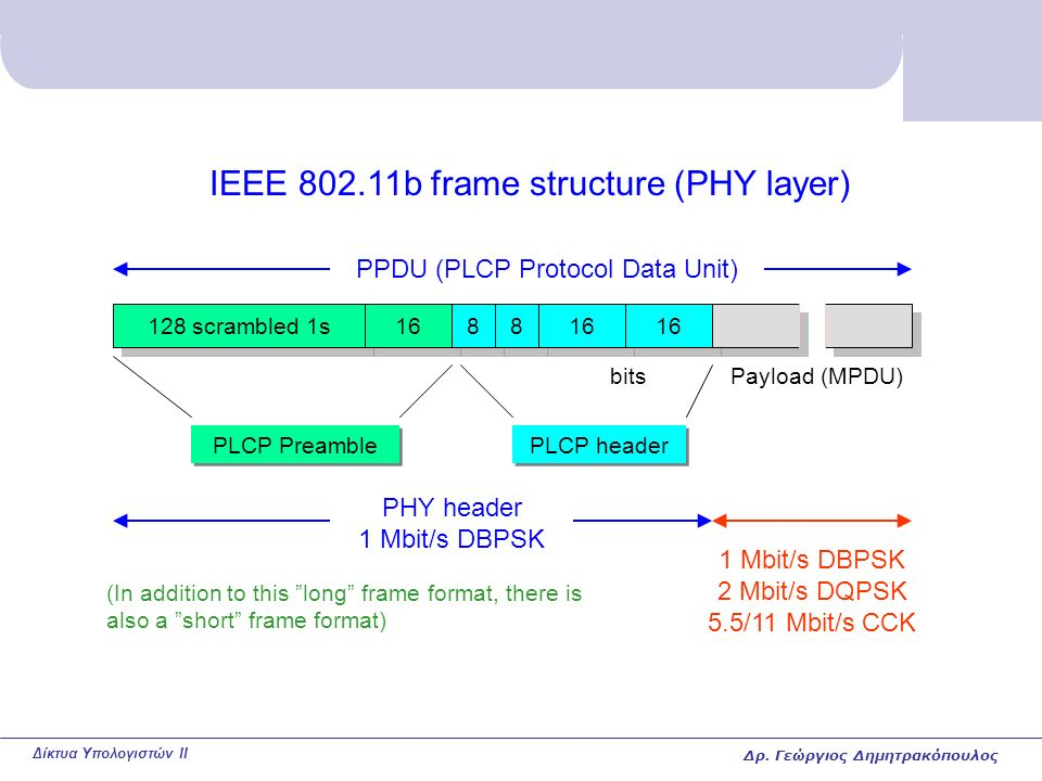 Δίκτυα Υπολογιστών II IEEE 802.11b frame structure (PHY layer) 128 scrambled 1s 16 8 8 8 8 PPDU (PLCP Protocol Data Unit) Payload (MPDU) PLCP Preamble PLCP header PHY header 1 Mbit/s DBPSK 2 Mbit/s DQPSK 5.5/11 Mbit/s CCK (In addition to this long frame format, there is also a short frame format) bits Δρ.