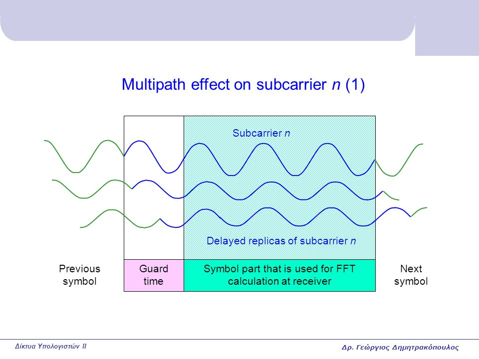 Δίκτυα Υπολογιστών II Multipath effect on subcarrier n (1) Guard time Symbol part that is used for FFT calculation at receiver Subcarrier n Previous symbol Next symbol Delayed replicas of subcarrier n Δρ.