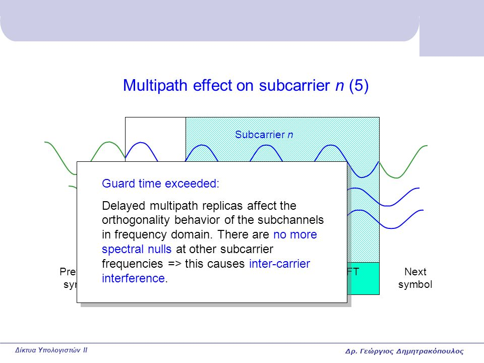 Δίκτυα Υπολογιστών II Multipath effect on subcarrier n (5) Guard time Symbol part that is used for FFT calculation at receiver Subcarrier n Previous symbol Next symbol Replicas with large delay Guard time exceeded: Delayed multipath replicas affect the orthogonality behavior of the subchannels in frequency domain.