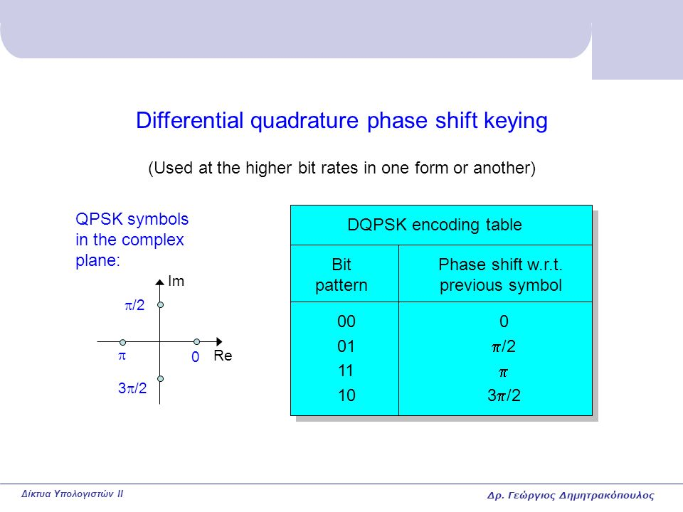 Δίκτυα Υπολογιστών II Differential quadrature phase shift keying (Used at the higher bit rates in one form or another) DQPSK encoding table Re Im QPSK symbols in the complex plane: 0  /2 3  /2  Bit pattern Phase shift w.r.t.